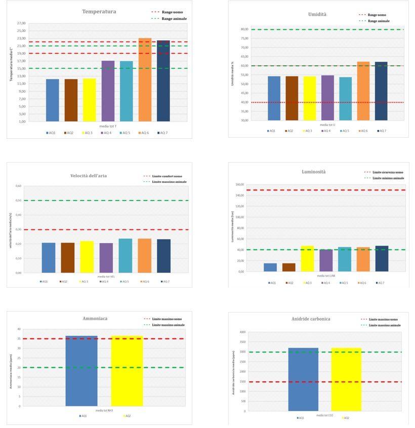 istogrammi misurazione azienda agricola zootecnica