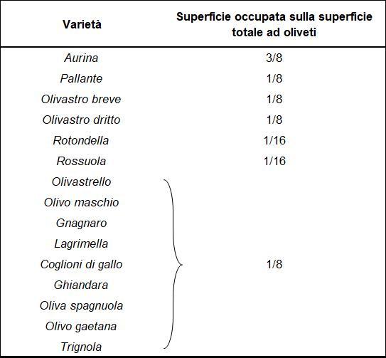 di superficie occupata dalle principali varietà di olivi