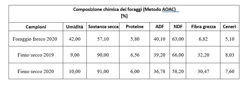 Composizione chimico-nutrizionale di foraggi freschi ed essiccati