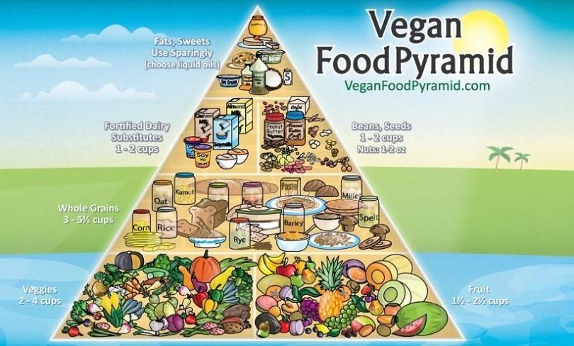 Piramide alimentare vegana