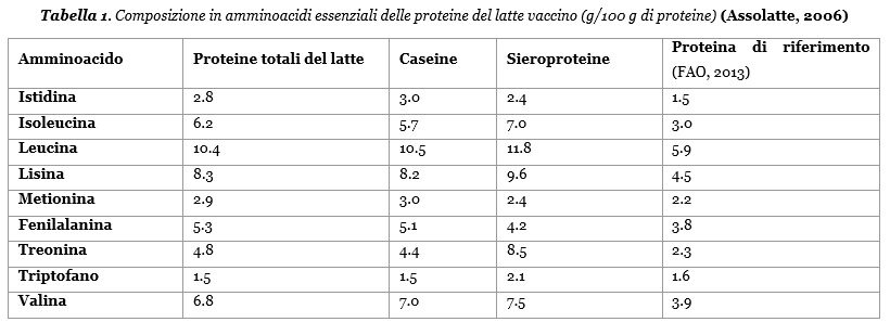 Proteine del latto vaccino