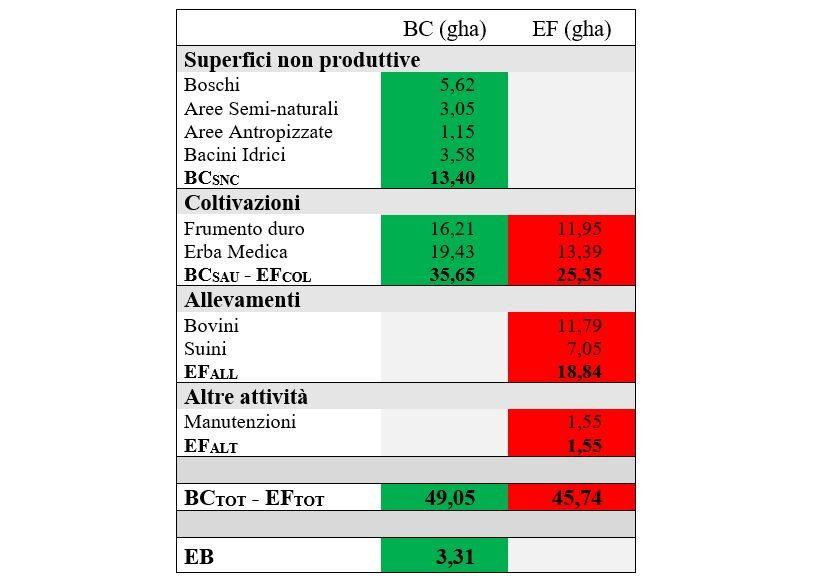 bilancio agricoltura sostenibile